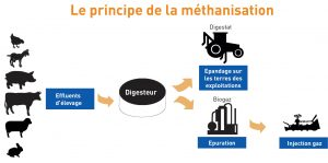 principe-de-methanisation